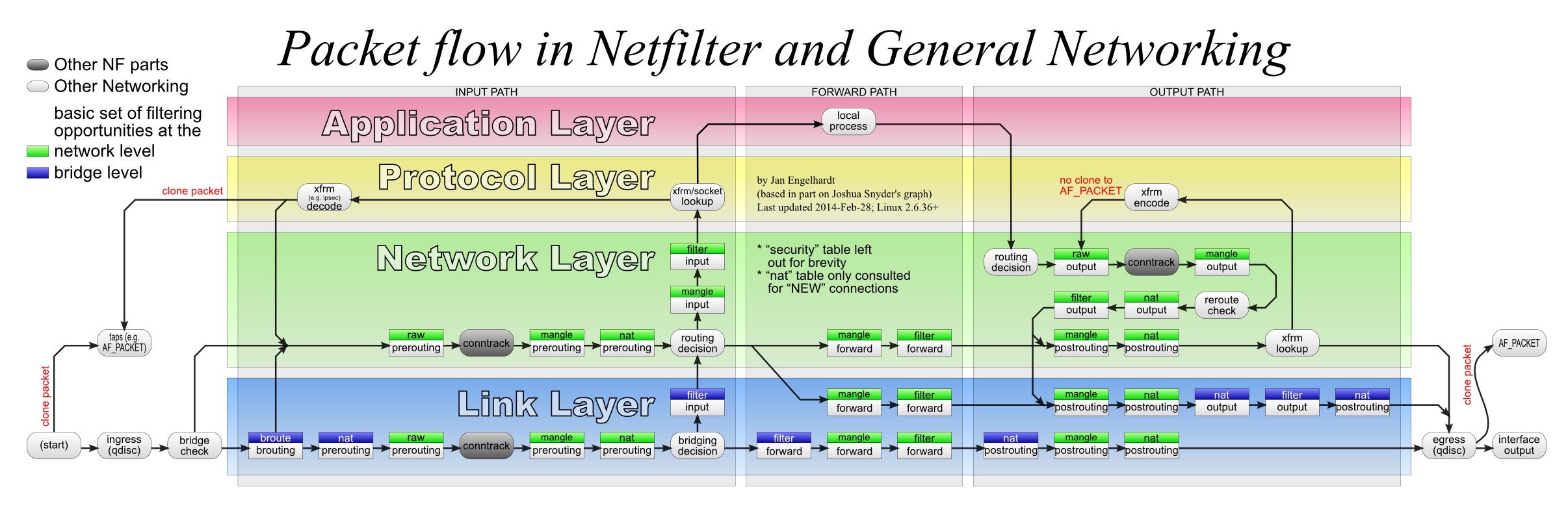 OpenStack Networking Tutorial: Single-host FlatDHCPManager